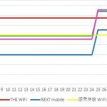 容量無制限WiFiサービスで1年で支払う料金を比較してみた
