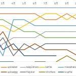 海外アップローダープレミアム会員の記事アクセス数ランキングまとめ(2020年版)