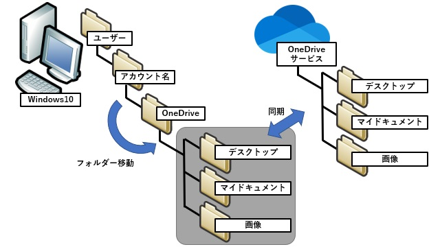 OneDriveのバックアップで選んだデスクトップやマイドキュメントを元に戻す方法